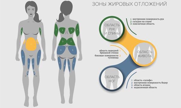 Основные причины появления жировых отложений