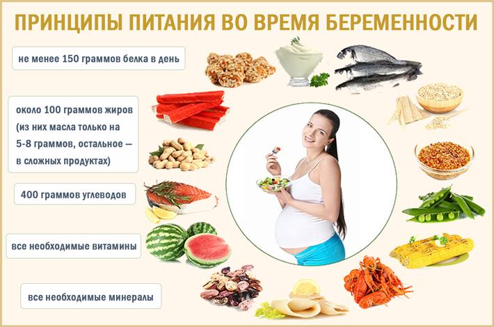 Правила питания во время беременности